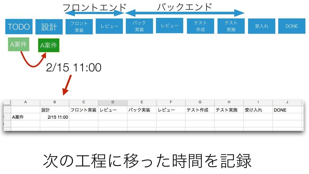 ͷఔʹҠͬͨؒΛه 2/15 11:00 ઃܭ ϑϩϯτ ࣮ ϨϏϡʔ όοΫ ࣮...