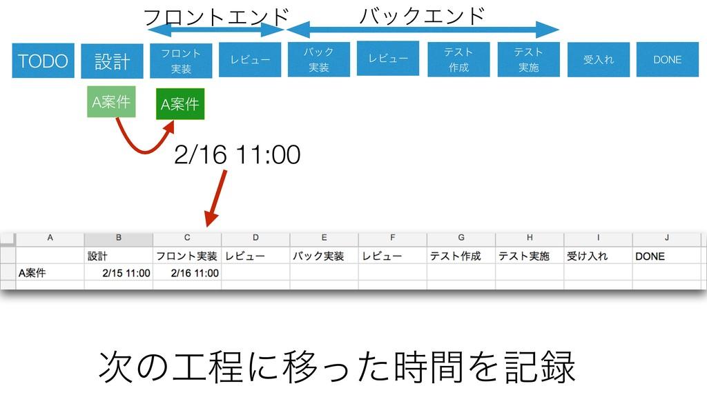 ͷఔʹҠͬͨؒΛه 2/16 11:00 ઃܭ ϑϩϯτ ࣮ ϨϏϡʔ όοΫ ࣮...
