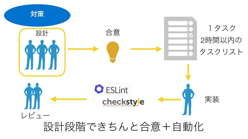 checkstyle ESLint ઃܭஈ֊Ͱ͖ͪΜͱ߹ҙʴࣗಈԽ ߹ҙ ઃܭ ̍λεΫ 2...