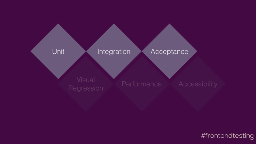 #frontendtesting Visual Regression Performance ...