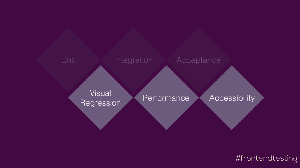 #frontendtesting Visual Regression Performance...