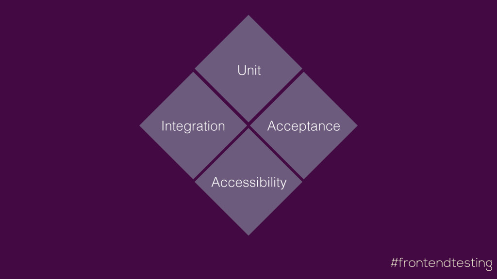 #frontendtesting Accessibility Unit Integration...