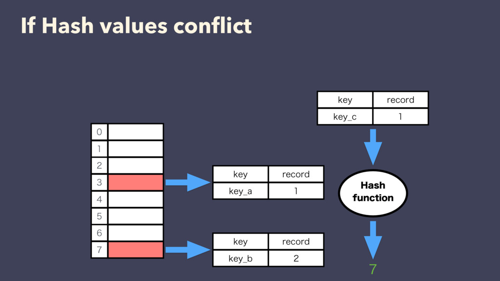 If Hash values conflict LFZ  SFDPSE LFZ@B   ...
