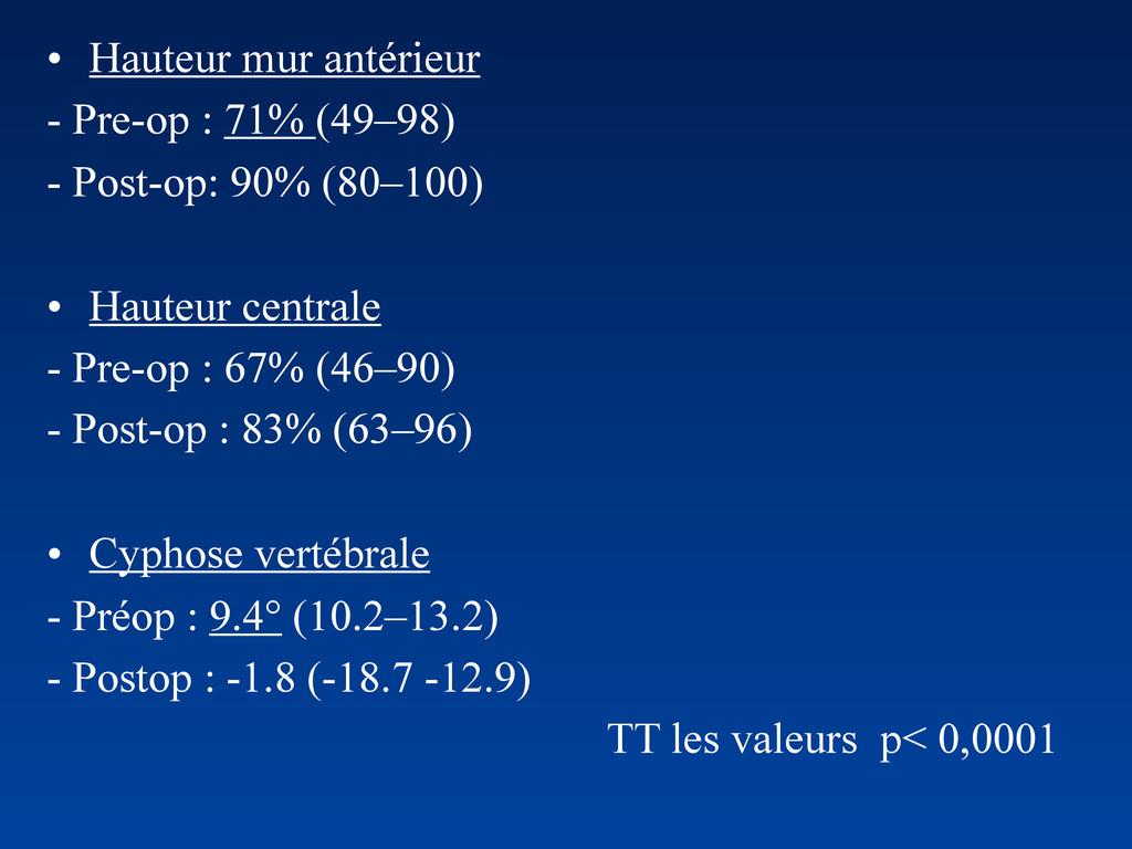 • Hauteur mur antérieur - Pre-op : 71% (49–98) ...