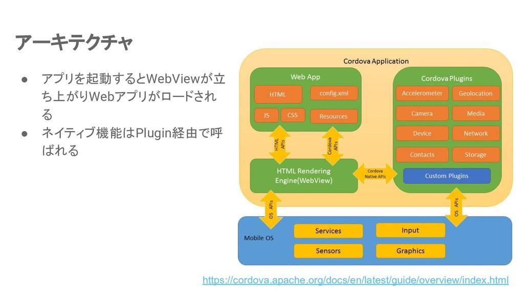 アーキテクチャ ● アプリを起動するとWebViewが立 ち上がりWebアプリがロードされ る...