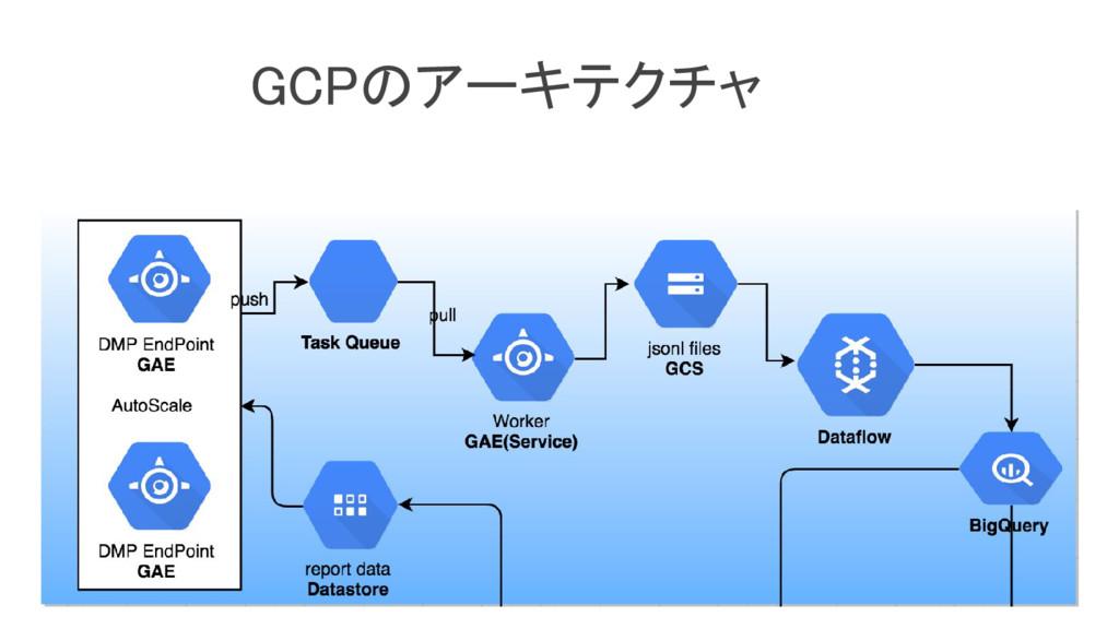 GCPのアーキテクチャ