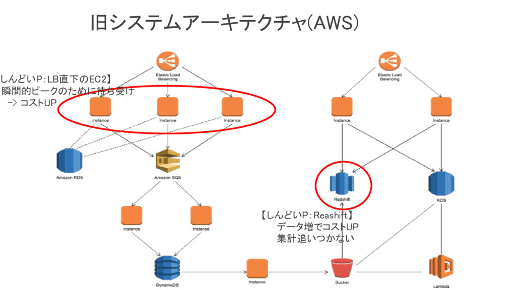 旧システムアーキテクチャ(AWS) 【しんどいP:LB直下のEC2】 瞬間的ピークのために待ち...