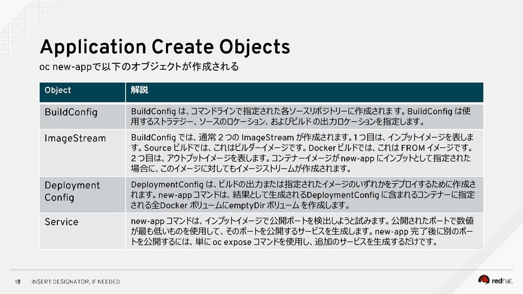 で以下のオブジェクトが作成される 解説 は、コマンドラインで指定された各ソースリポジトリーに作...