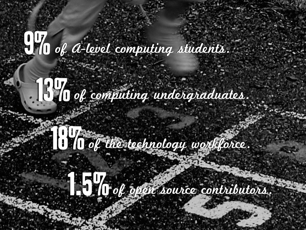 9%of A-level computing students. 18%of the tech...