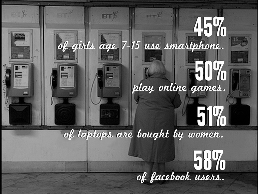45% of girls age 7-15 use smartphone. 50% play ...