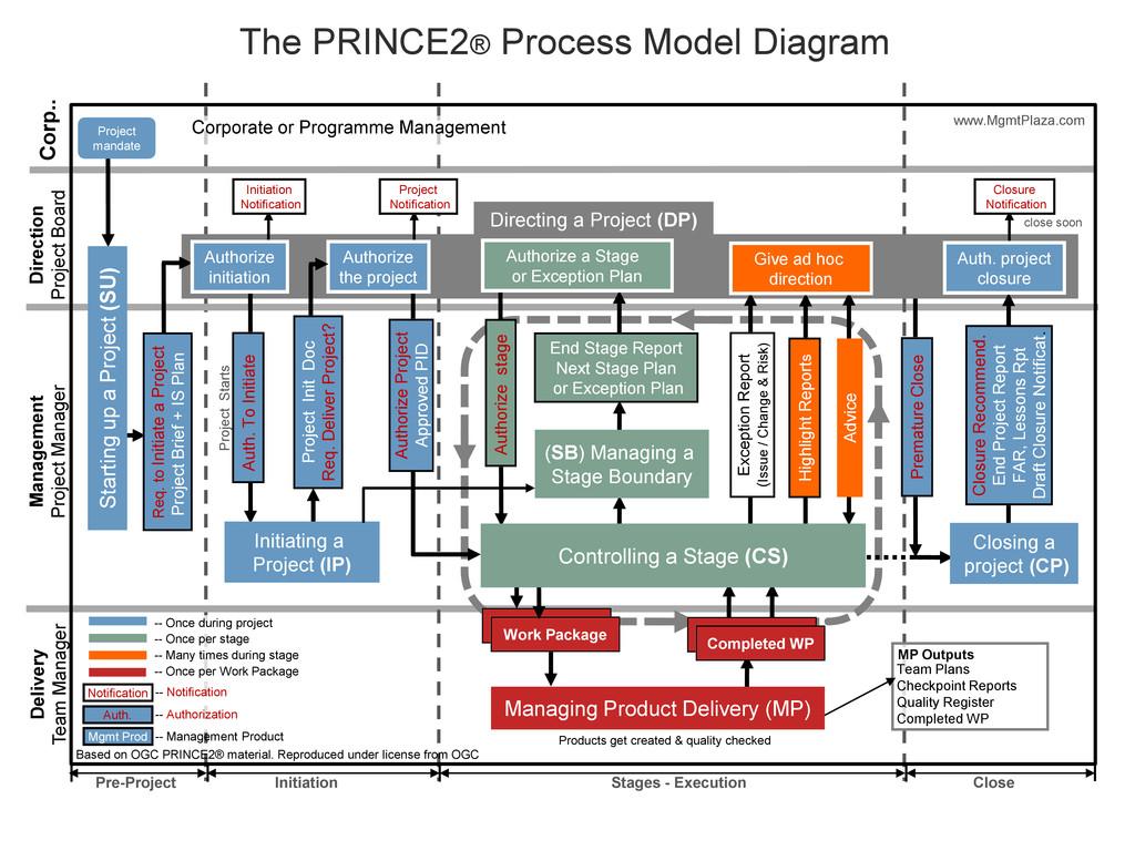 The PRINCE2® Process Model Diagram Team Plans C...