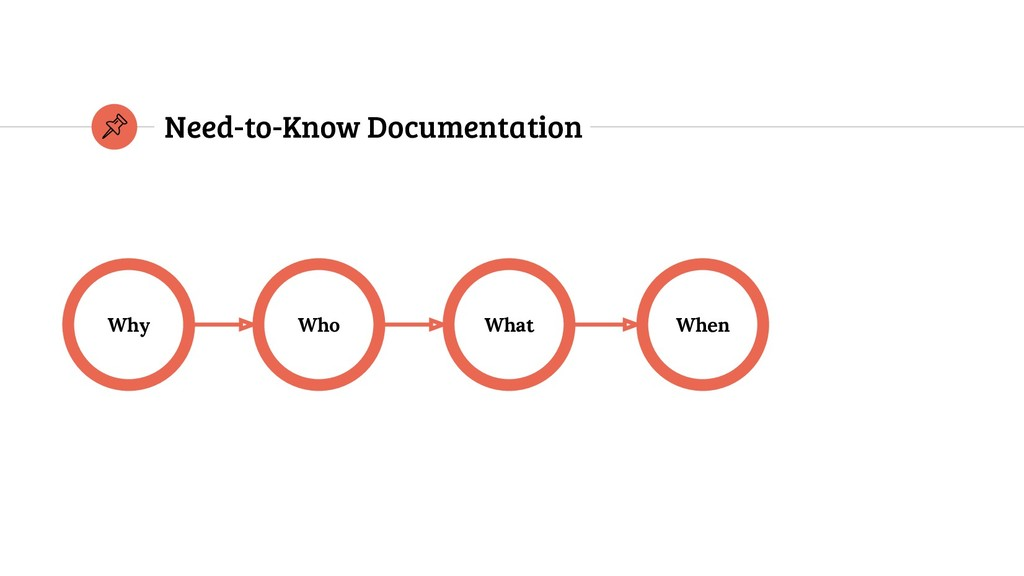 Why When What Who Need-to-Know Documentation