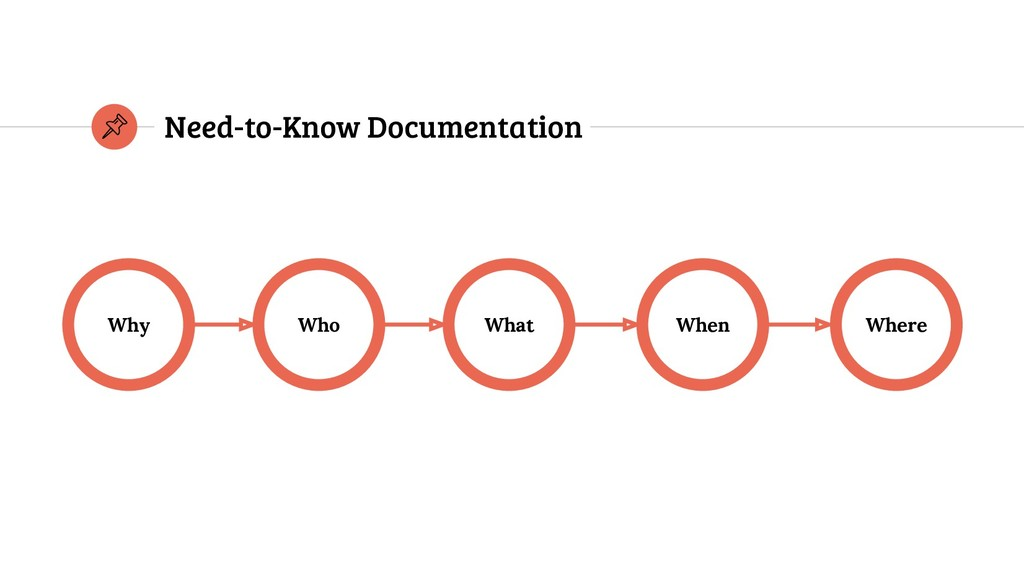 Why Where When What Who Need-to-Know Documentat...
