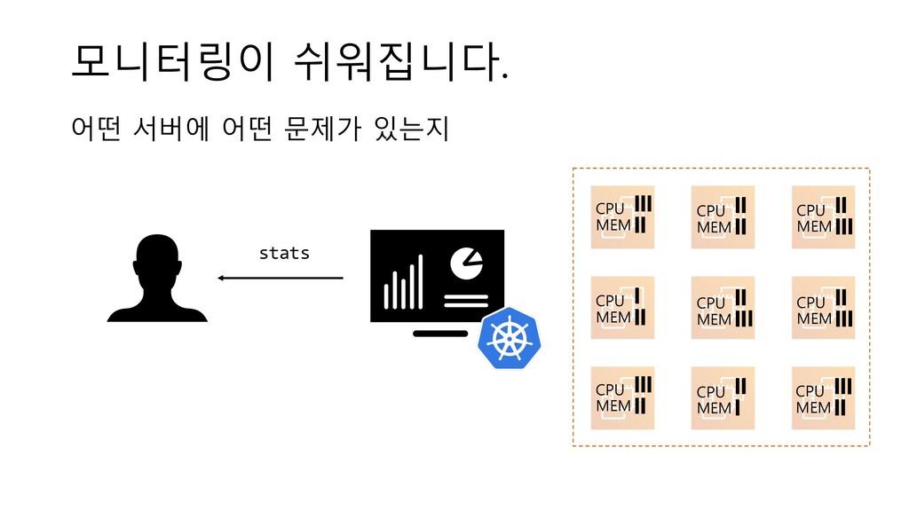 모니터링이 쉬워집니다. CPU MEM CPU MEM CPU MEM CPU MEM CP...