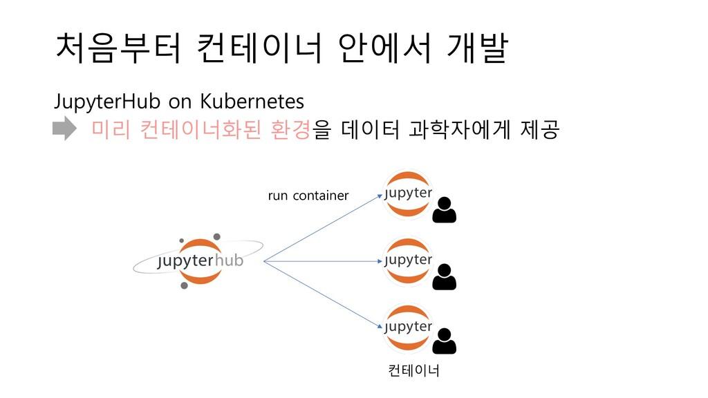 처음부터 컨테이너 안에서 개발 JupyterHub on Kubernetes 미리 컨테...