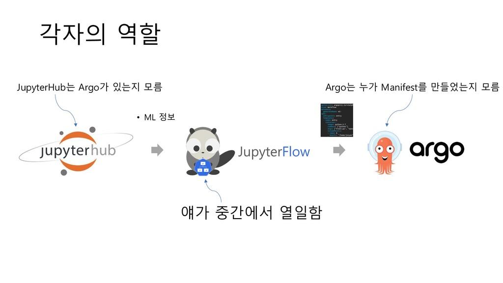 각자의 역할 Argo는 누가 Manifest를 만들었는지 모름 JupyterHub는 ...