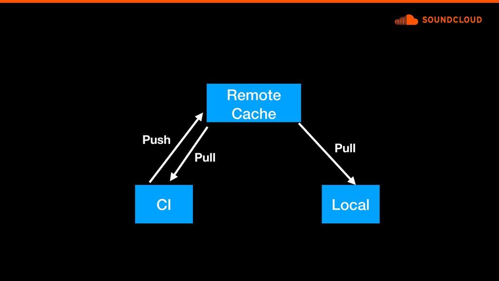 Local Push Pull Pull Remote Cache CI