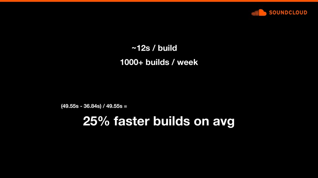 25% faster builds on avg (49.55s - 36.84s) / 49...