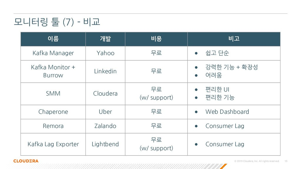 © 2019 Cloudera, Inc. All rights reserved. 15 모...