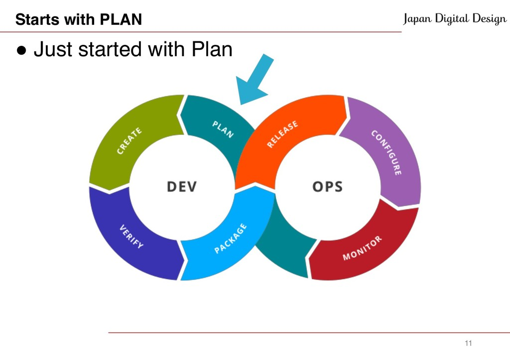 Starts with PLAN ! Just started with Plan 11