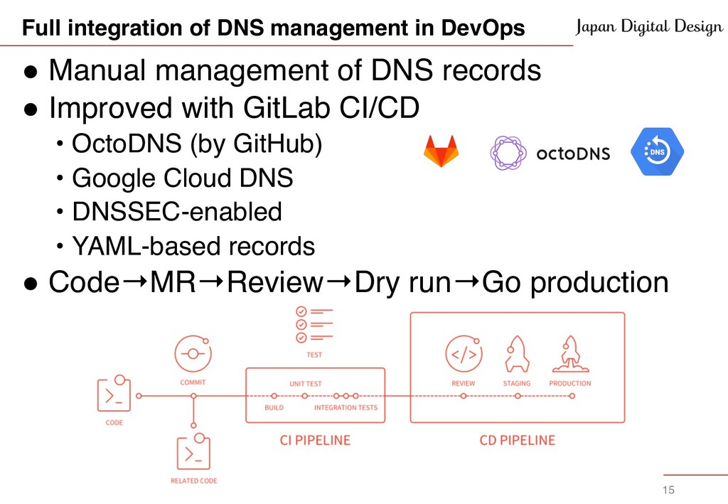 ! Manual management of DNS records ! Improved w...
