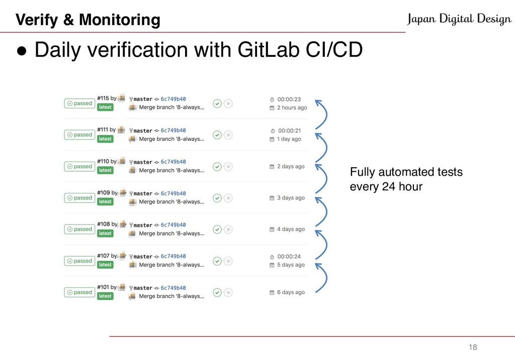 Verify & Monitoring ! Daily verification with G...