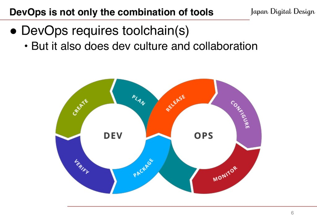 DevOps is not only the combination of tools ! D...