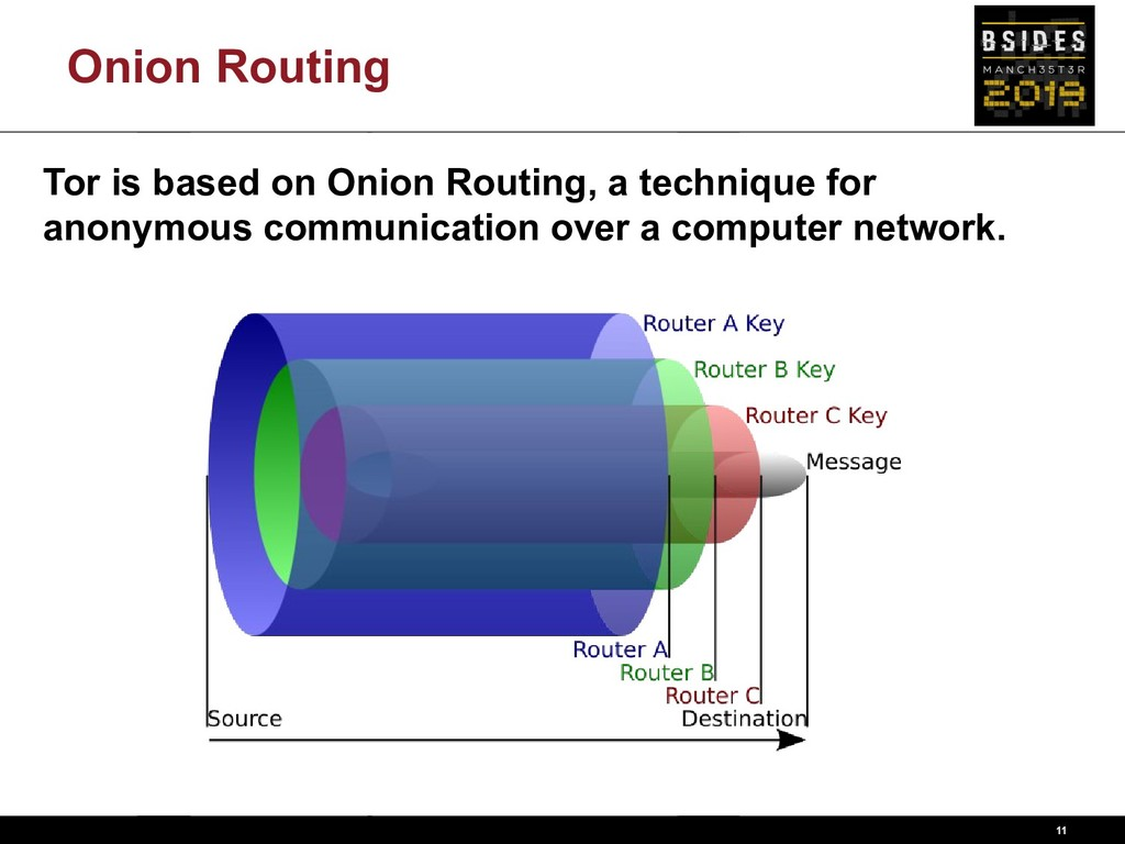 Onion Routing 11 Tor is based on Onion Routing,...