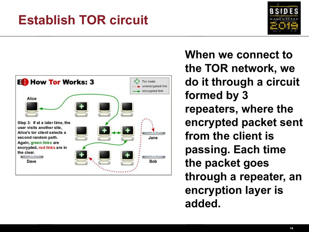 14 When we connect to the TOR network, we do it...