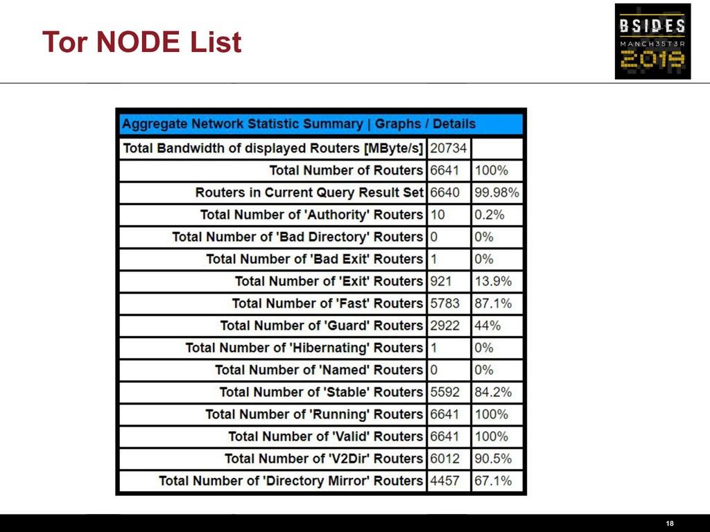 Tor NODE List 18