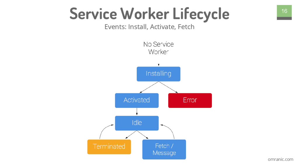 omranic.com Service Worker Lifecycle Events: In...