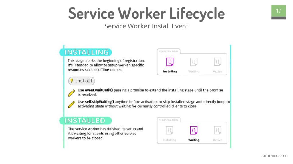 omranic.com Service Worker Lifecycle Service Wo...