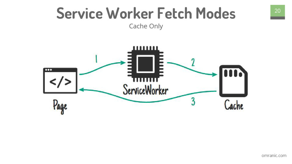 omranic.com Service Worker Fetch Modes Cache On...