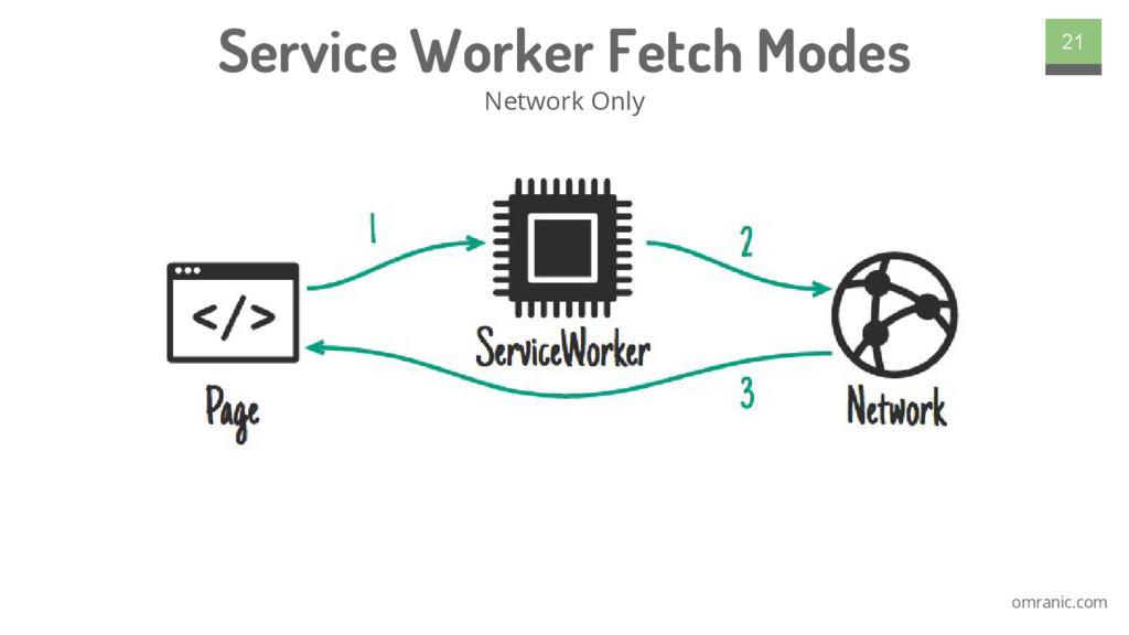 omranic.com Service Worker Fetch Modes Network ...