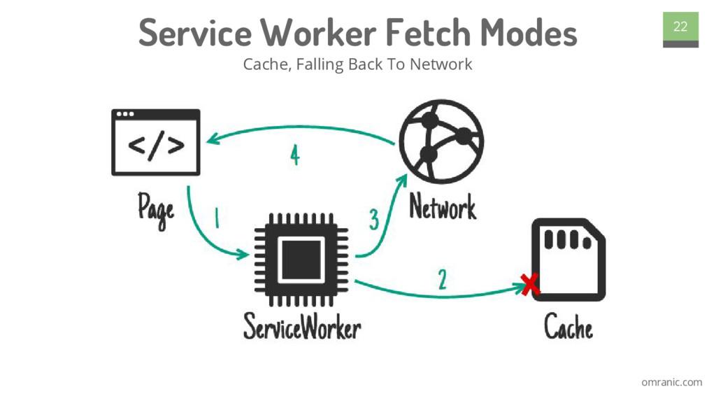 omranic.com Service Worker Fetch Modes Cache, F...