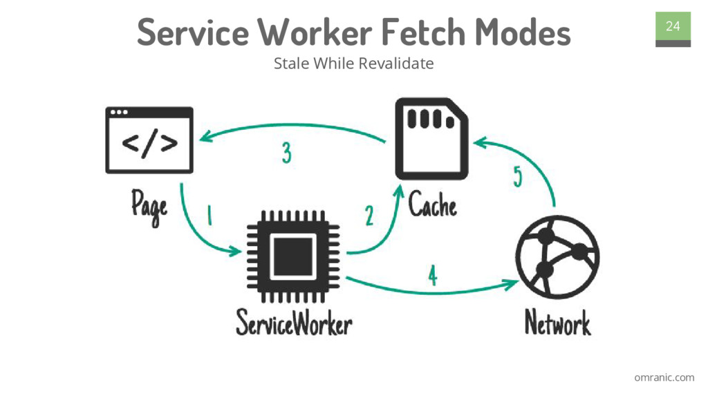 omranic.com Service Worker Fetch Modes Stale Wh...