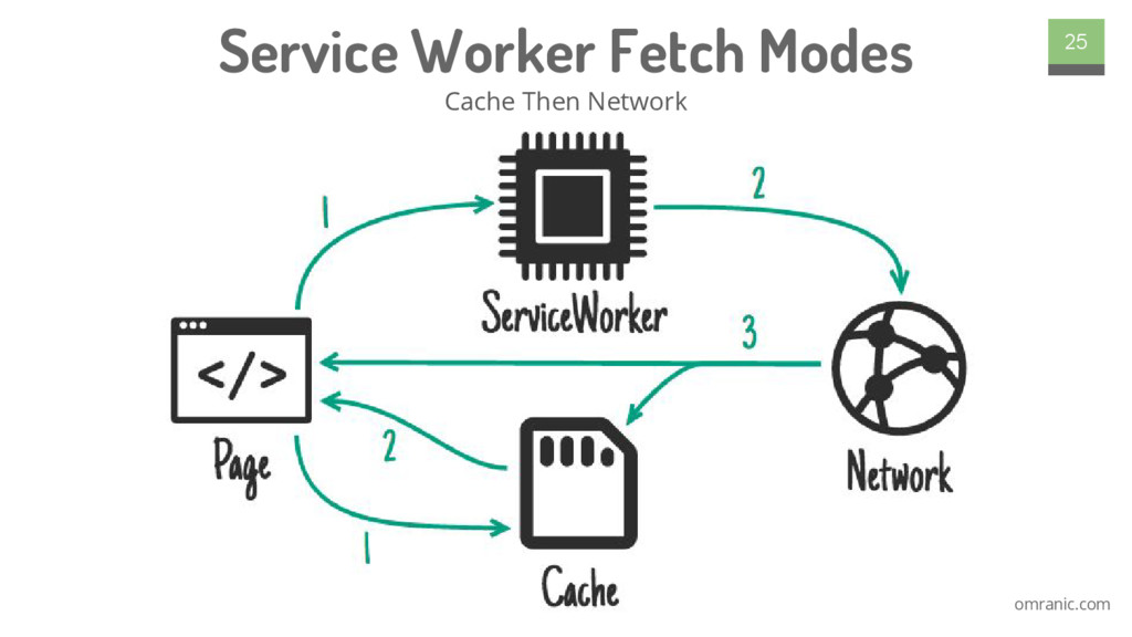 omranic.com Service Worker Fetch Modes Cache Th...