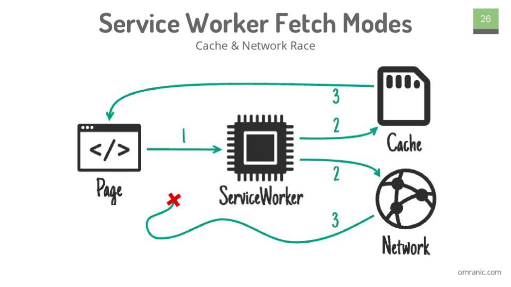 omranic.com Service Worker Fetch Modes Cache & ...