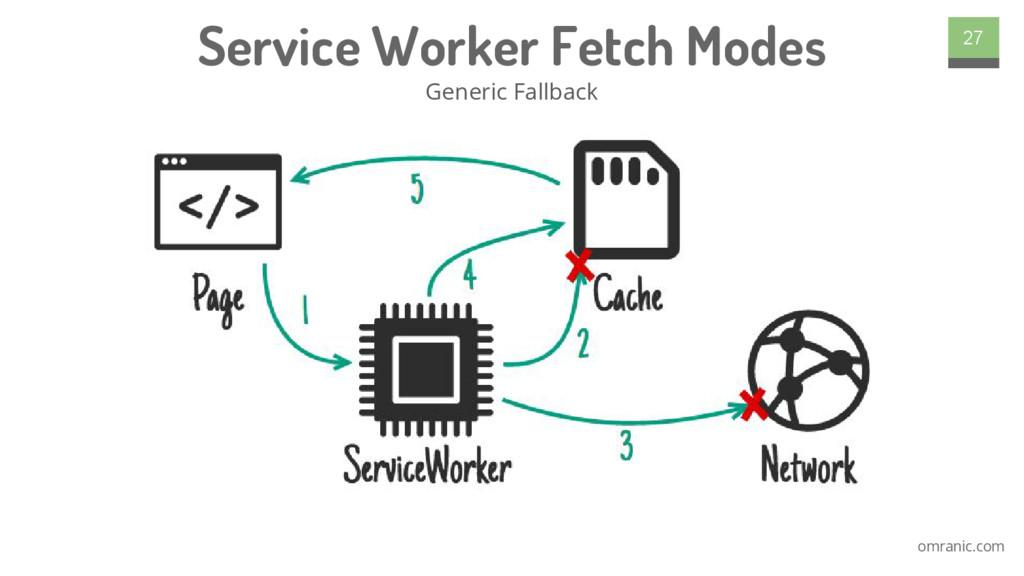 omranic.com Service Worker Fetch Modes Generic ...