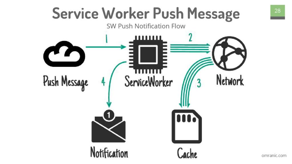 omranic.com Service Worker Push Message SW Push...