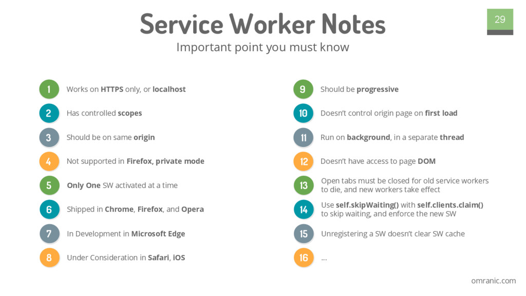 omranic.com Service Worker Notes Important poin...