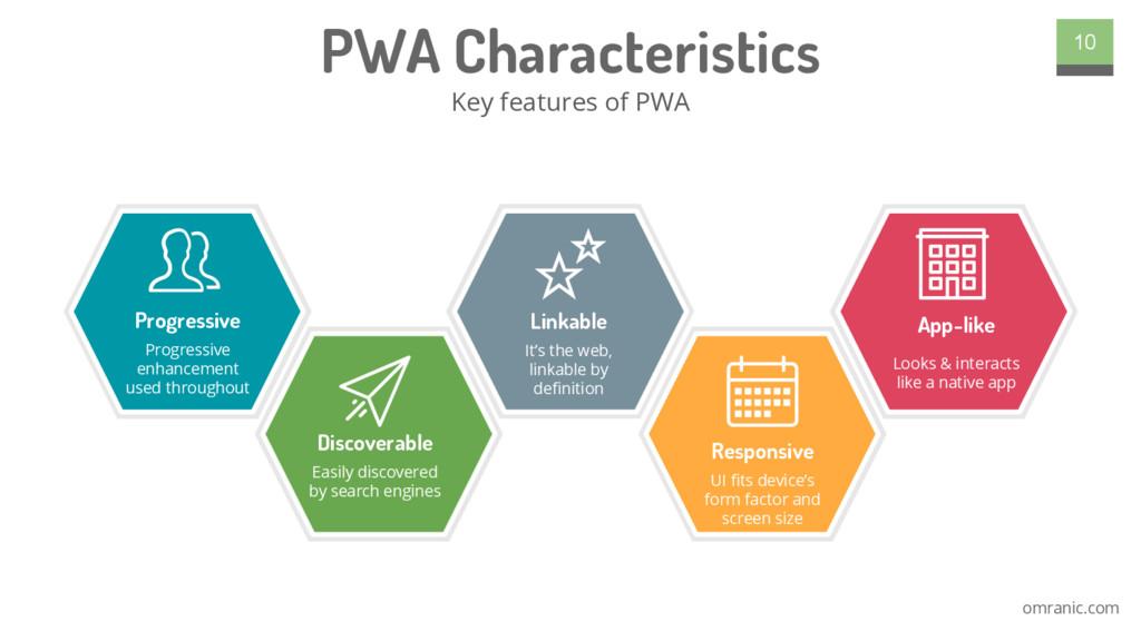 omranic.com PWA Characteristics Key features of...