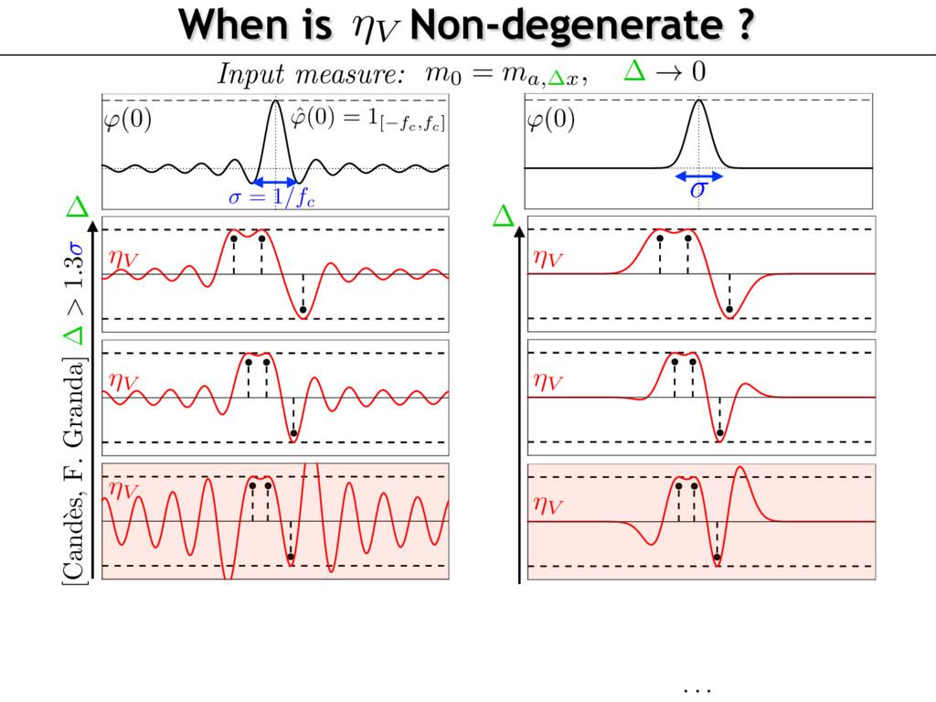 When is Non-degenerate ? ⌘V ⌘V ⌘V ⌘V Input meas...