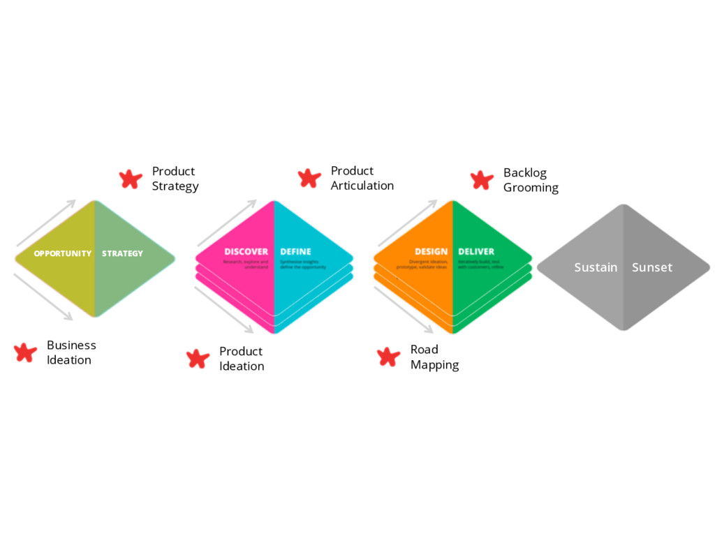 Opportunity Strategy Discover Define Design Del...