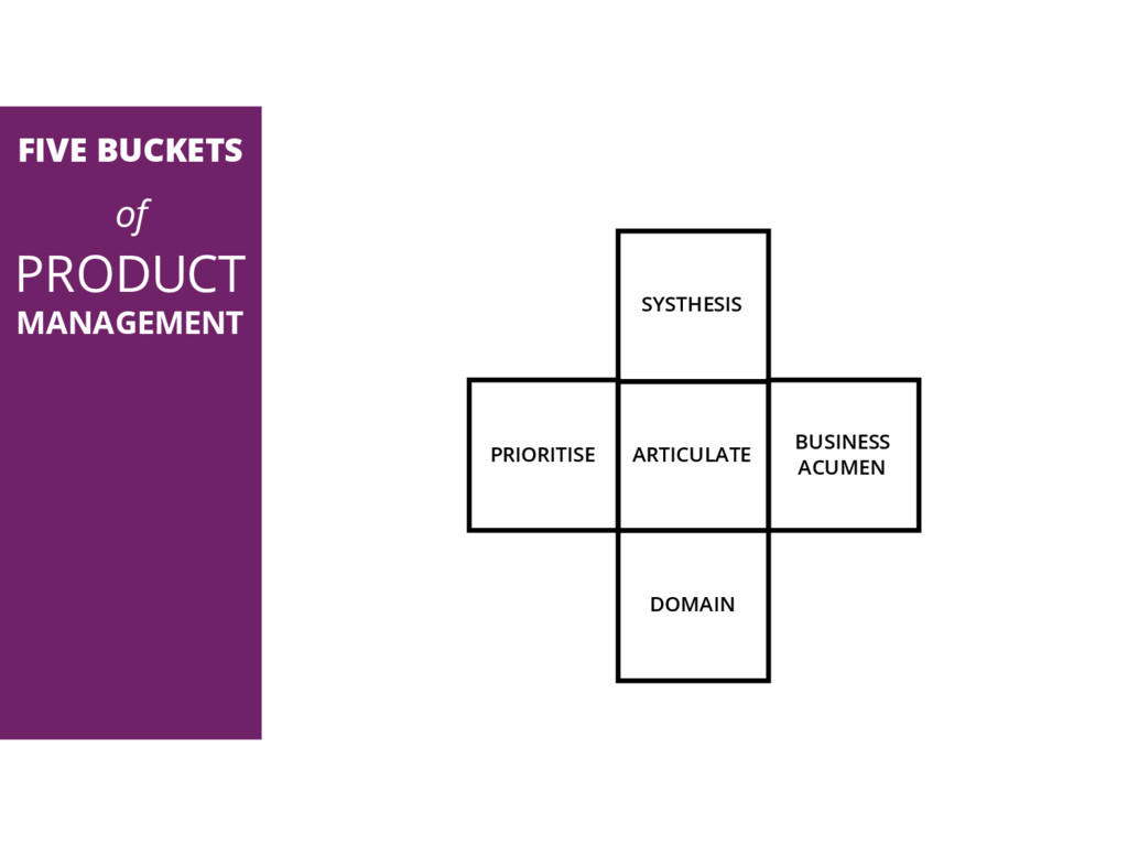FIVE BUCKETS of PRODUCT MANAGEMENT SYSTHESIS AR...