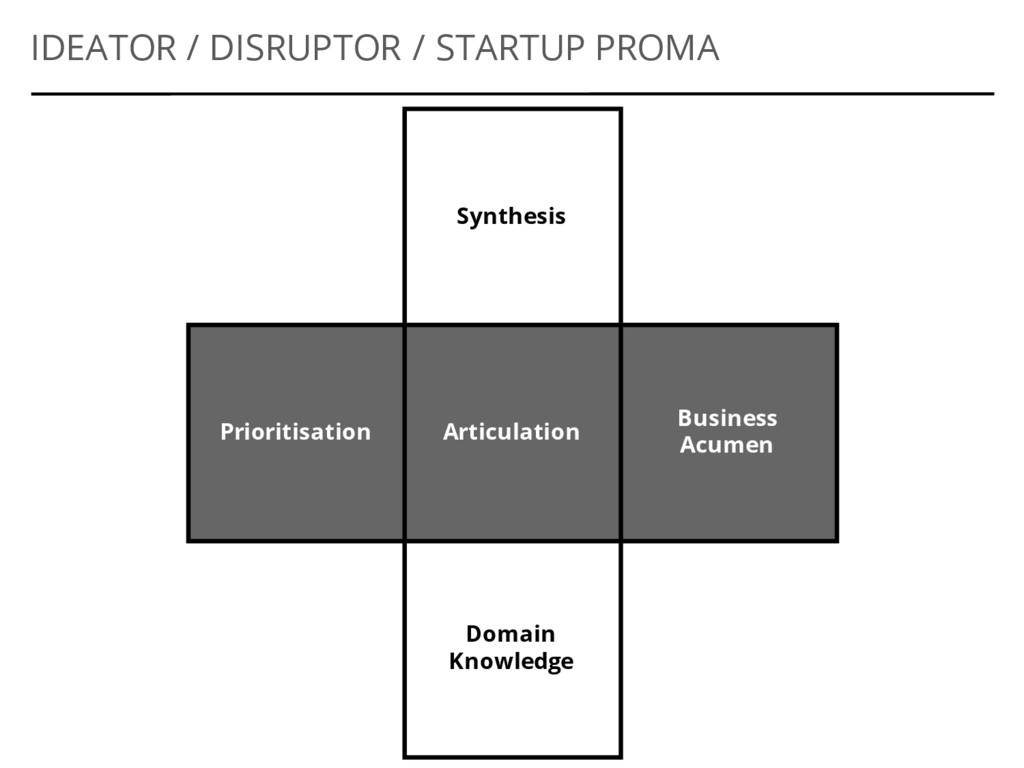 Articulation Business Acumen Prioritisation IDE...