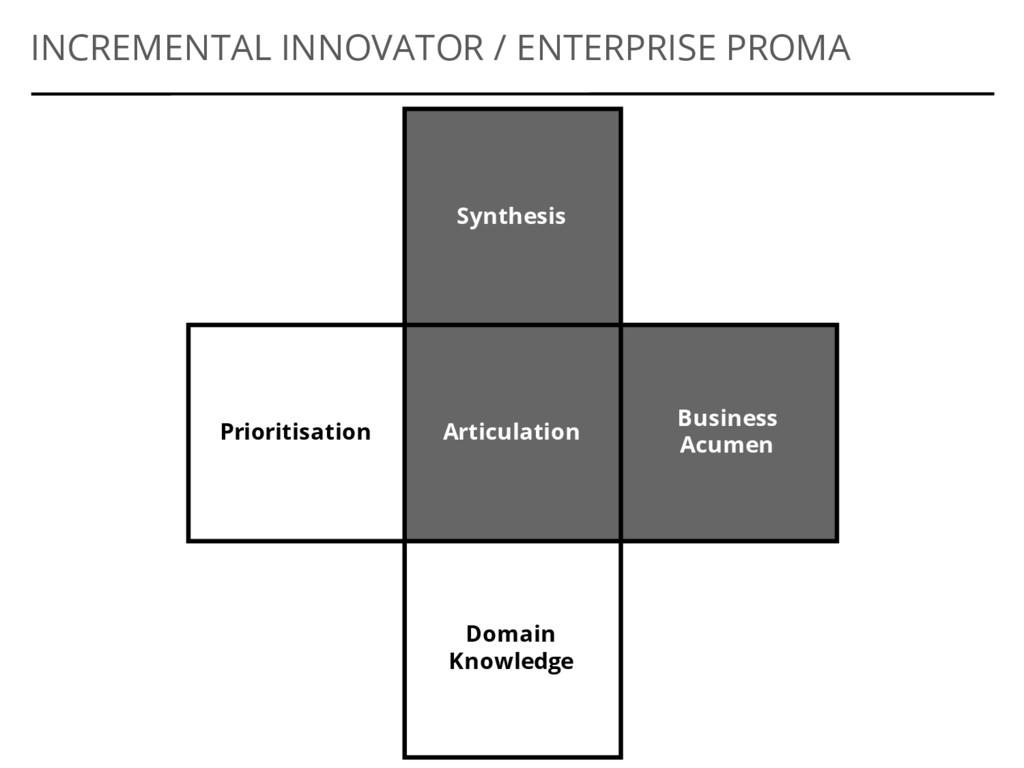 Synthesis Articulation Business Acumen INCREMEN...