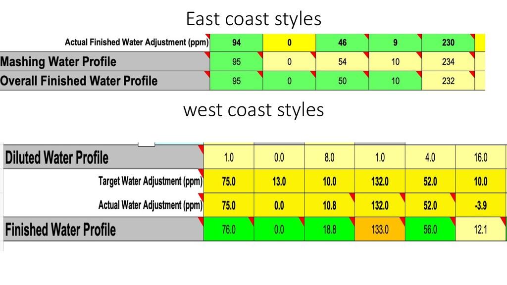 East coast styles west coast styles
