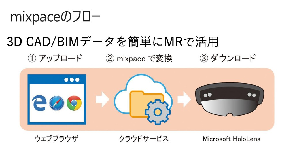 mixpaceのフロー