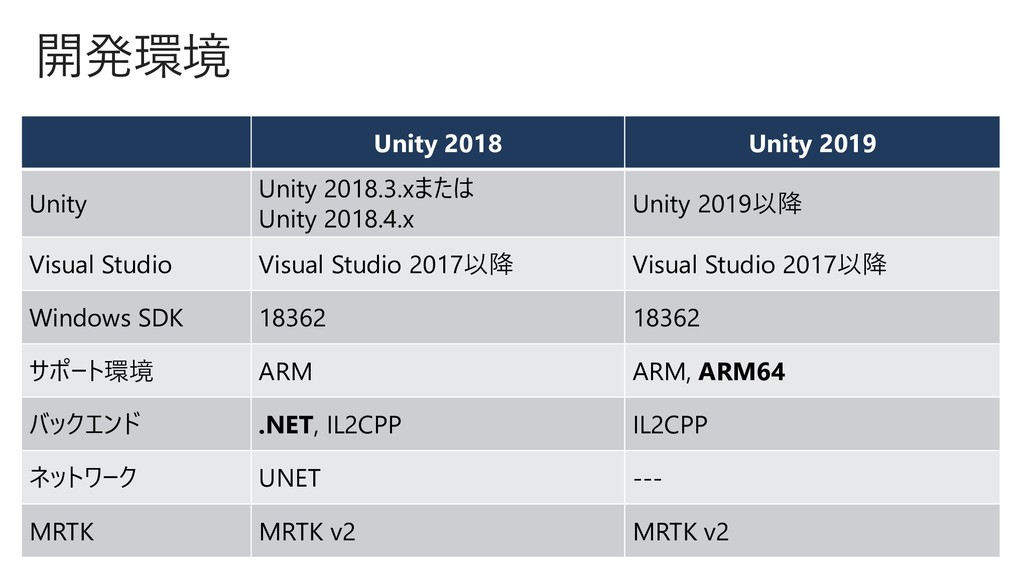 開発環境 Unity 2018 Unity 2019 Unity Unity 2018.3.x...